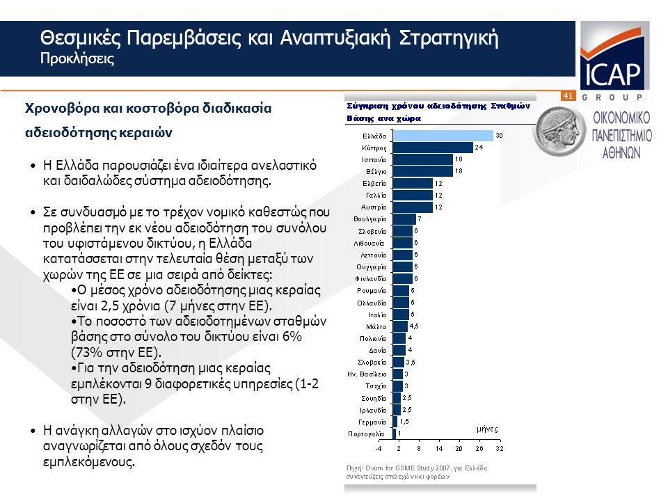 41 Θεσμικές Παρεμβάσεις και Αναπτυξιακή Στρατηγική Προκλήσεις Χρονοβόρα και κοστοβόρα διαδικασία αδειοδότησης κεραιών Η Ελλάδα παρουσιάζει ένα ιδιαίτερα ανελαστικό και δαιδαλώδες σύστημα αδειοδότησης.