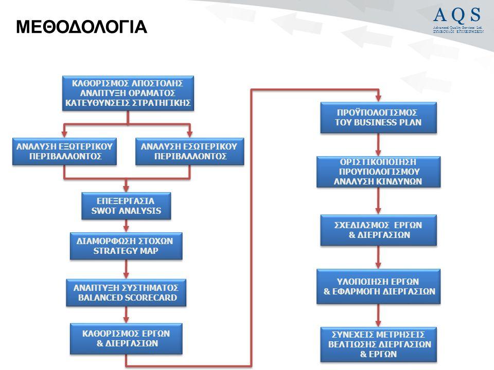 A Q S Advanced Quality Services Ltd. ΣΥΜΒΟΥΛΟΙ ΕΠΙΧΕΙΡΗΣΕΩΝ ΔΕΙΚΤΕΣ ΣΤΟΧΟΙΔΕΙΚΤΕΣ