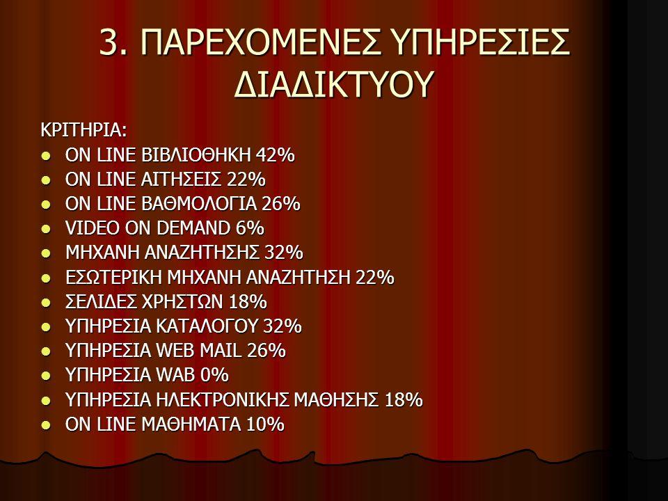 3. ΠΑΡΕΧΟΜΕΝΕΣ ΥΠΗΡΕΣΙΕΣ ΔΙΑΔΙΚΤΥΟΥ ΚΡΙΤΗΡΙΑ: ON LINE ΒΙΒΛΙΟΘΗΚΗ 42% ON LINE ΒΙΒΛΙΟΘΗΚΗ 42% ON LINE ΑΙΤΗΣΕΙΣ 22% ON LINE ΑΙΤΗΣΕΙΣ 22% ON LINE ΒΑΘΜΟΛΟΓ