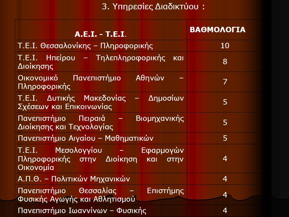 3. Υπηρεσίες Διαδικτύου : A.E.I. - T.E.I. ΒΑΘΜΟΛΟΓΙΑ Τ.Ε.Ι. Θεσσαλονίκης – Πληροφορικής 10 Τ.Ε.Ι. Ηπείρου – Τηλεπληροφορικής και Διοίκησης 8 Οικονοµικ