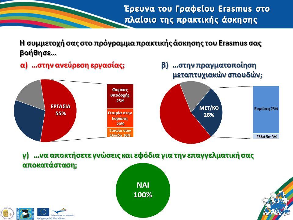Η συμμετοχή σας στο πρόγραμμα πρακτικής άσκησης του Erasmus σας βοήθησε… α)…στην ανεύρεση εργασίας; β)…στην πραγματοποίηση μεταπτυχιακών σπουδών; ΝΑΙ 100% γ)…να αποκτήσετε γνώσεις και εφόδια για την επαγγελματική σας αποκατάσταση;