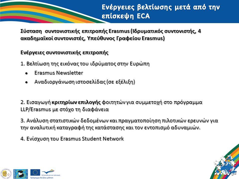 Σύσταση συντονιστικής επιτροπής Erasmus (Ιδρυματικός συντονιστής, 4 ακαδημαϊκοί συντονιστές, Υπεύθυνος Γραφείου Erasmus) Ενέργειες συντονιστικής επιτρ