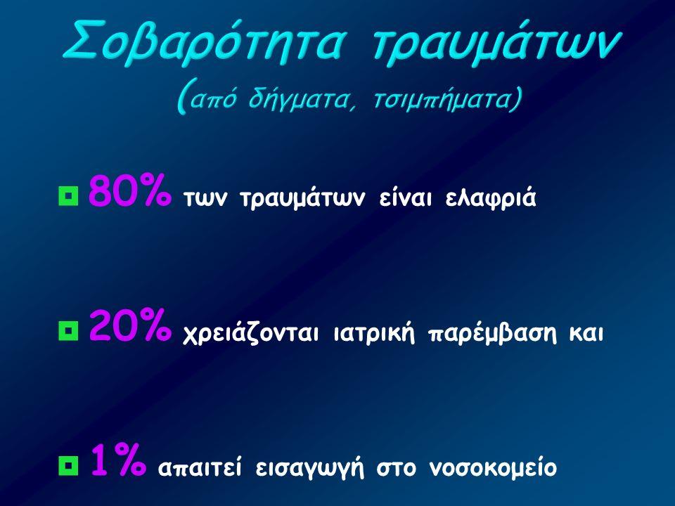  80% των τραυμάτων είναι ελαφριά  20% χρειάζονται ιατρική παρέμβαση και  1% απαιτεί εισαγωγή στο νοσοκομείο