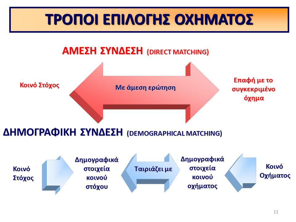 ΑΜΕΣΗ ΣΥΝΔΕΣΗ (DIRECT MATCHING) ΔΗΜΟΓΡΑΦΙΚΗ ΣΥΝΔΕΣΗ (DEMOGRAPHICAL MATCHING) Κοινό Στόχος Επαφή με το συγκεκριμένοόχημα Δημογραφικάστοιχείακοινούστόχου Δημογραφικάστοιχείακοινούοχήματος ΚοινόΟχήματος ΤΡΟΠΟΙ ΕΠΙΛΟΓΗΣ ΟΧΗΜΑΤΟΣ ΚοινόΣτόχος Με άμεση ερώτηση Ταιριάζει με 11