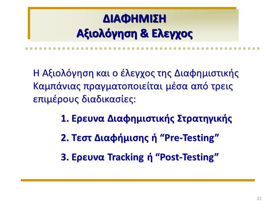 ΔΙΑΦΗΜΙΣΗ Αξιολόγηση & Ελεγχος Η Αξιολόγηση και ο έλεγχος της Διαφημιστικής Καμπάνιας πραγματοποιείται μέσα από τρεις επιμέρους διαδικασίες: 1.