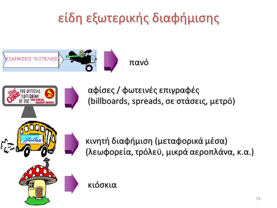 είδη εξωτερικής διαφήμισης πανό αφίσες / φωτεινές επιγραφές (billboards, spreads, σε στάσεις, μετρό) κινητή διαφήμιση (μεταφορικά μέσα) (λεωφορεία, τρόλεϋ, μικρά αεροπλάνα, κ.α.) κιόσκια 34