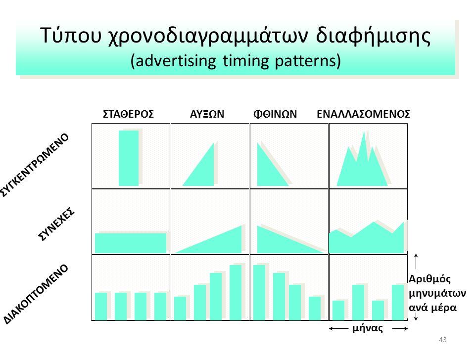 Τύπου χρονοδιαγραμμάτων διαφήμισης (advertising timing patterns) ΣΥΓΚΕΝΤΡΩΜΕΝΟ ΣΥΝΕΧΕΣ ΔΙΑΚΟΠΤΟΜΕΝΟ ΕΝΑΛΛΑΣΟΜΕΝΟΣΑΥΞΩΝΦΘΙΝΩΝΣΤΑΘΕΡΟΣ μήνας Αριθμός μηνυμάτων ανά μέρα 43