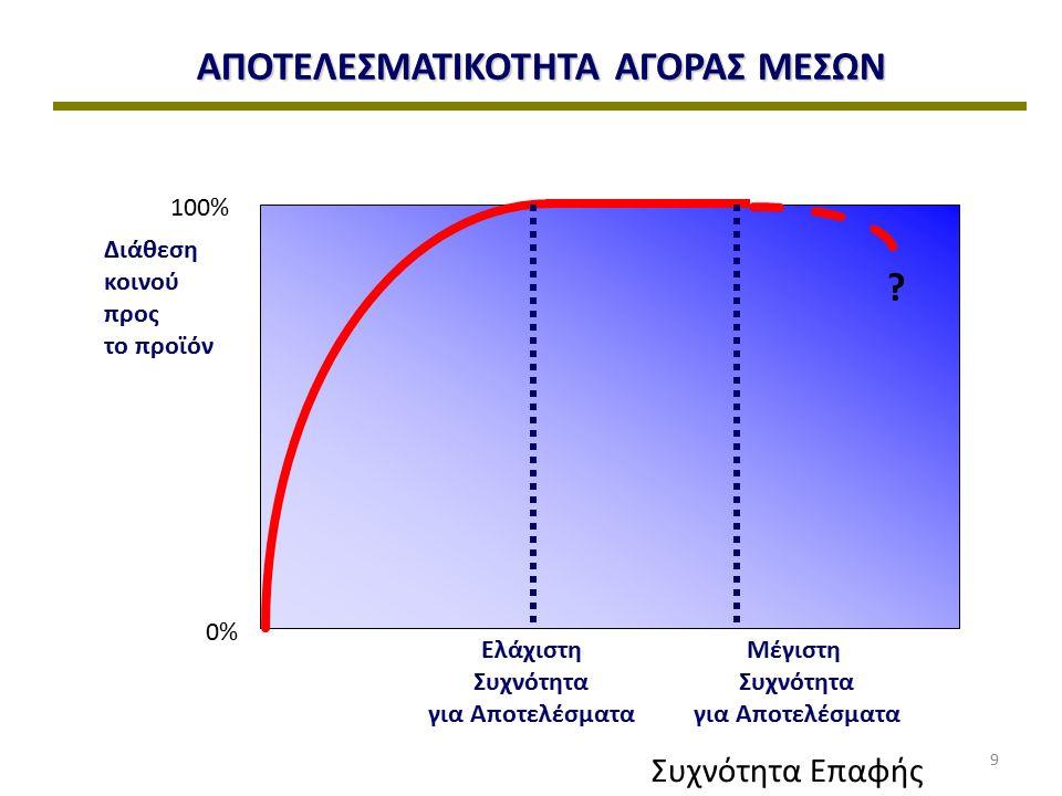 100% 0% Διάθεση κοινού προς το προϊόν Συχνότητα Επαφής .