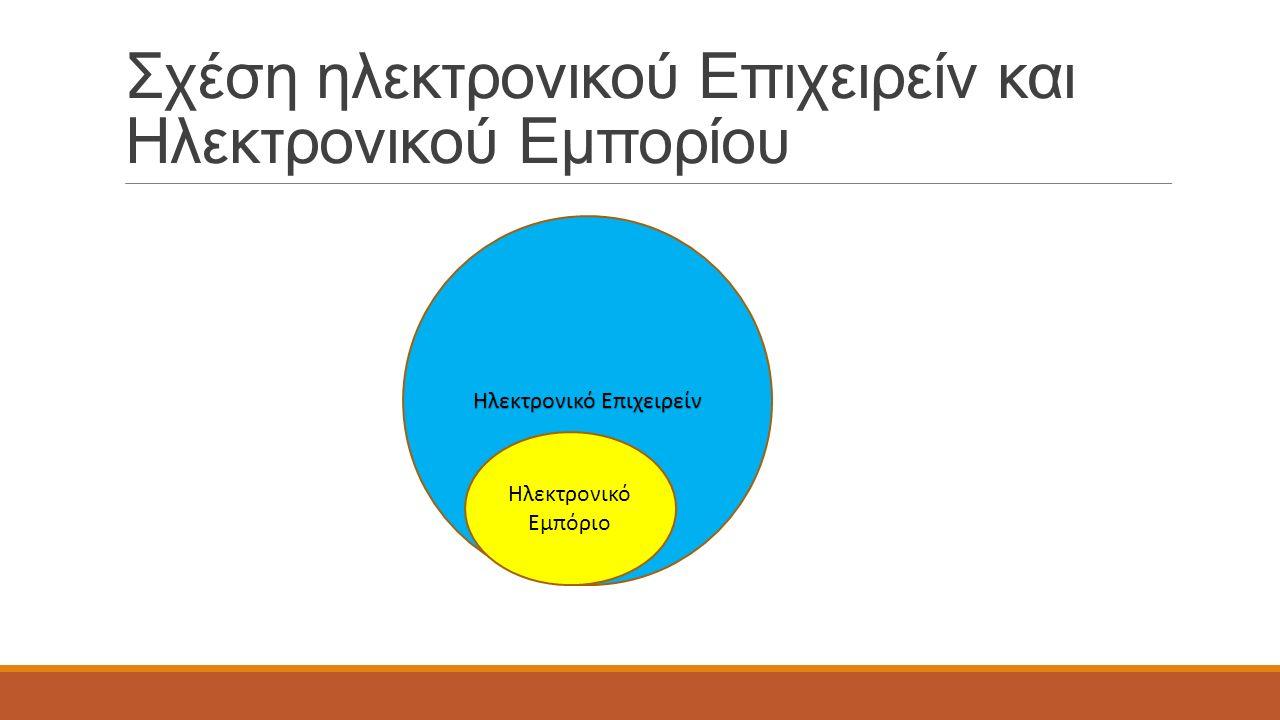 Σχέση ηλεκτρονικού Επιχειρείν και Ηλεκτρονικού Εμπορίου Ηλεκτρονικό Επιχειρείν Ηλεκτρονικό Εμπόριο