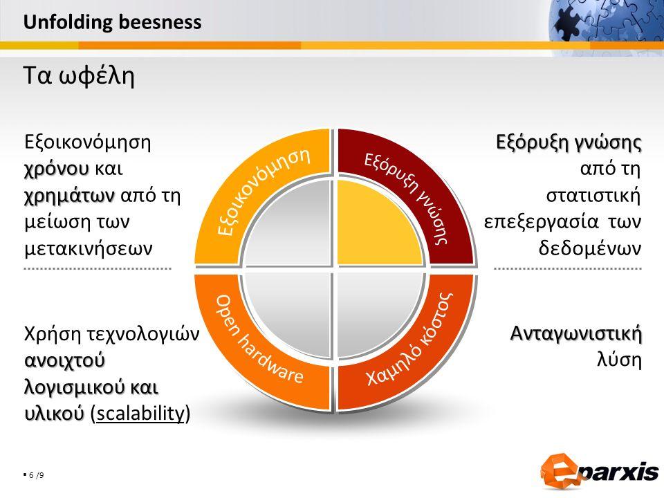  6 /9 Unfolding beesness Εξόρυξη γνώσης Εξόρυξη γνώσης από τη στατιστική επεξεργασία των δεδομένων Ανταγωνιστική Ανταγωνιστική λύση χρόνου χρημάτων Ε