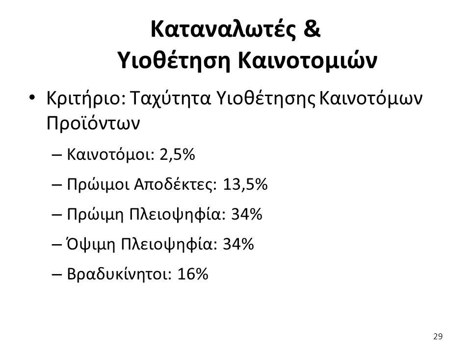 29 Κριτήριο: Ταχύτητα Υιοθέτησης Καινοτόμων Προϊόντων – Καινοτόμοι: 2,5% – Πρώιμοι Αποδέκτες: 13,5% – Πρώιμη Πλειοψηφία: 34% – Όψιμη Πλειοψηφία: 34% – Βραδυκίνητοι: 16% Καταναλωτές & Υιοθέτηση Καινοτομιών