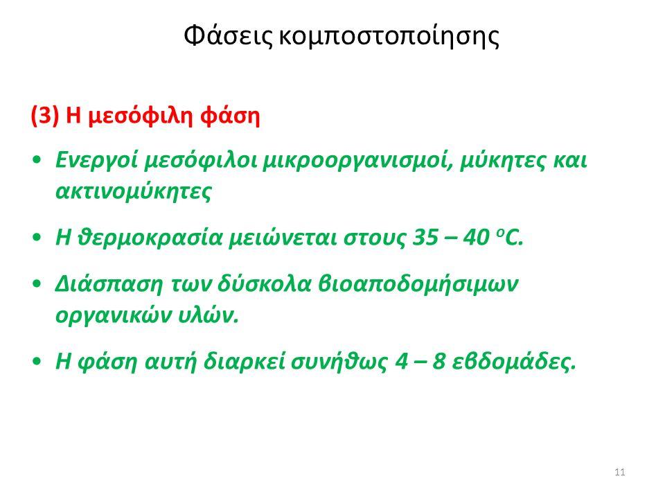 11 Φάσεις κομποστοποίησης (3) Η μεσόφιλη φάση Ενεργοί μεσόφιλοι μικροοργανισμοί, μύκητες και ακτινομύκητες Η θερμοκρασία μειώνεται στους 35 – 40 o C.