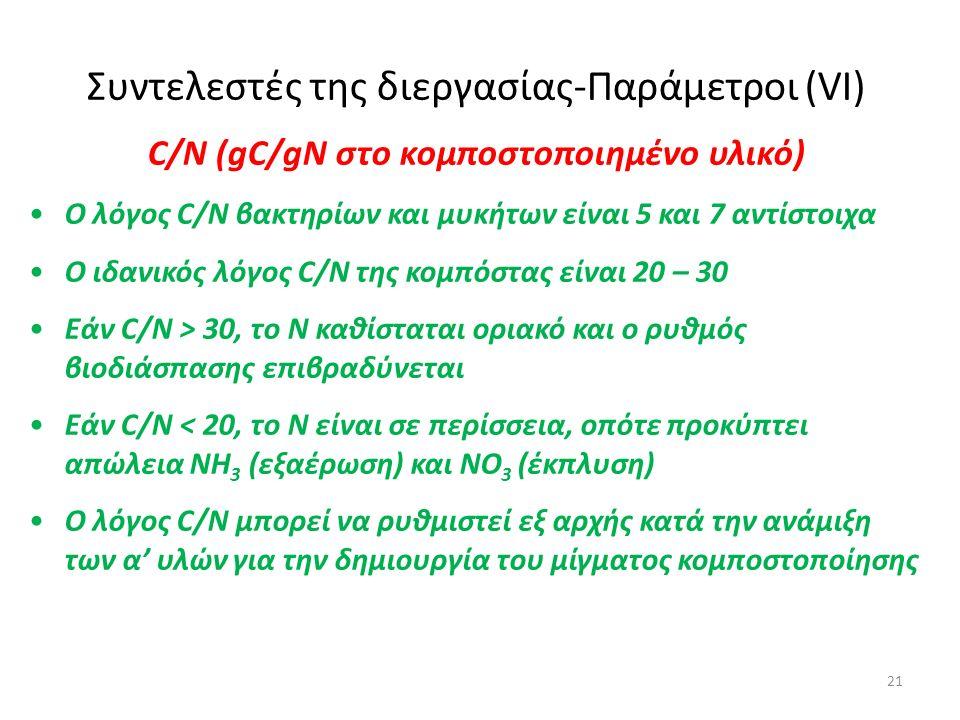 21 Συντελεστές της διεργασίας-Παράμετροι (VI) C/N (gC/gN στο κομποστοποιημένο υλικό) Ο λόγος C/N βακτηρίων και μυκήτων είναι 5 και 7 αντίστοιχα Ο ιδαν