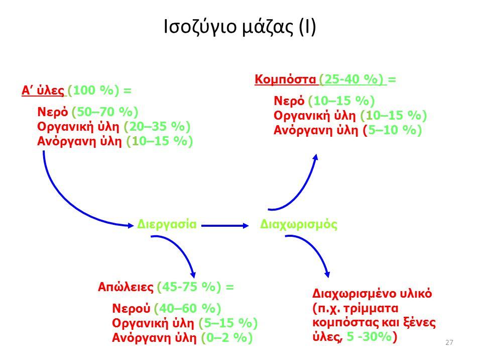 27 Ισοζύγιο μάζας (Ι) Α' ύλες (100 %) = Νερό (50–70 %) Oργανική ύλη (20–35 %) Ανόργανη ύλη (10–15 %) Διεργασία Διαχωρισμός Απώλειες (45-75 %) = Νερού