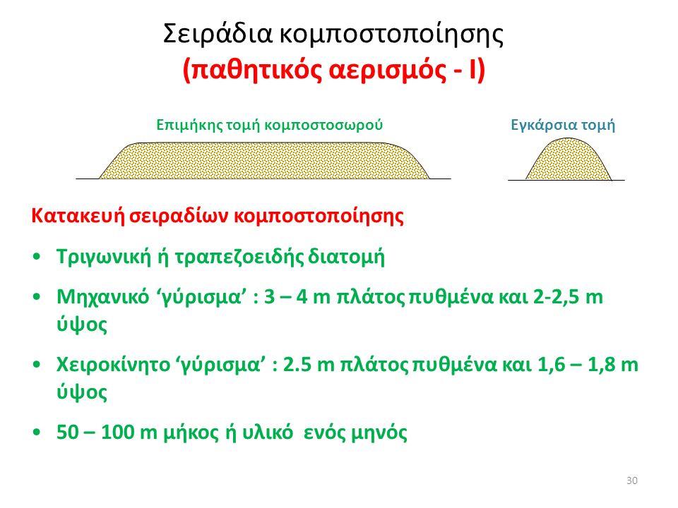 30 Σειράδια κομποστοποίησης (παθητικός αερισμός - Ι) Επιμήκης τομή κομποστοσωρού Εγκάρσια τομή Κατακευή σειραδίων κομποστοποίησης Τριγωνική ή τραπεζοε