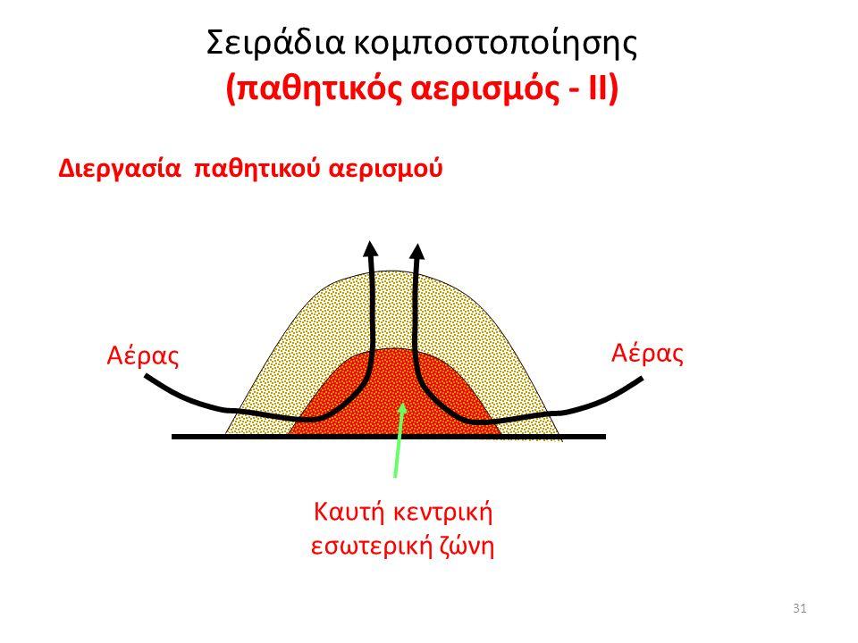 31 Διεργασία παθητικού αερισμού Καυτή κεντρική εσωτερική ζώνη Aέρας Αέρας Σειράδια κομποστοποίησης (παθητικός αερισμός - IΙ)