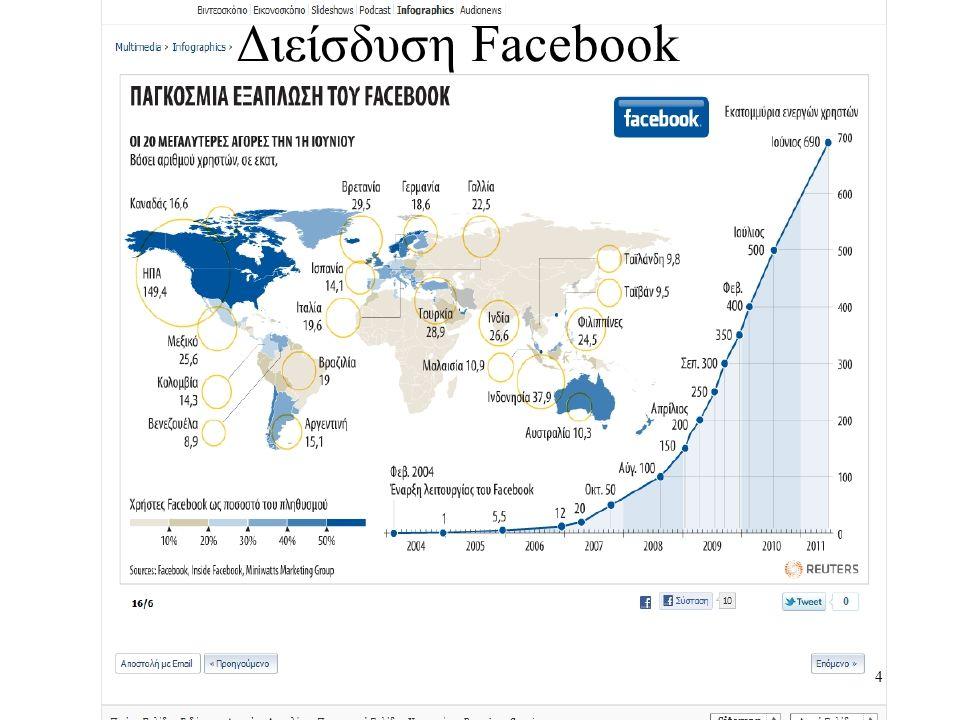 4 Διείσδυση Facebook