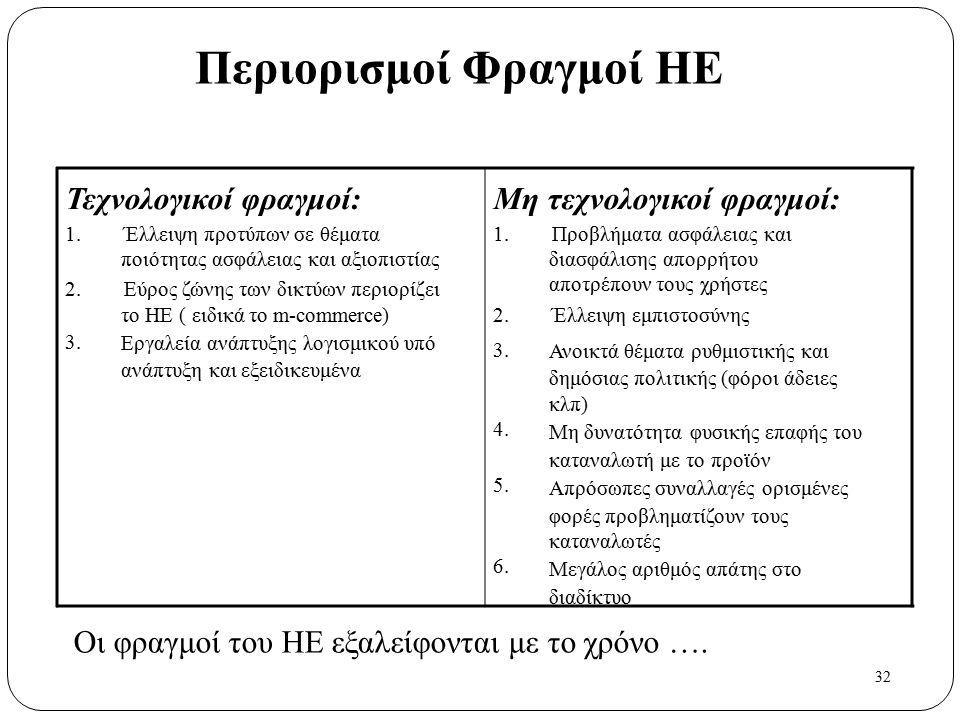 32 Περιορισμοί Φραγμοί ΗΕ Τεχνολογικοί φραγμοί: 1. Έλλειψη προτύπων σε θέματα ποιότητας ασφάλειας και αξιοπιστίας 2. Εύρος ζώνης των δικτύων περιορίζε