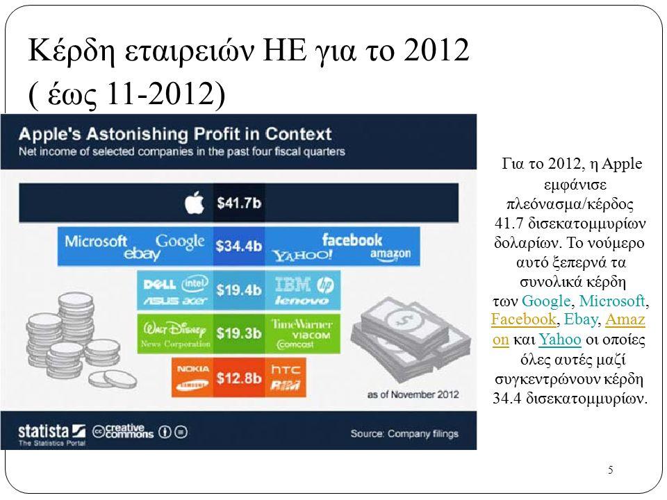 5 Κέρδη εταιρειών ΗΕ για το 2012 ( έως 11-2012) Για το 2012, η Apple εμφάνισε πλεόνασμα/κέρδος 41.7 δισεκατομμυρίων δολαρίων. Το νούμερο αυτό ξεπερνά