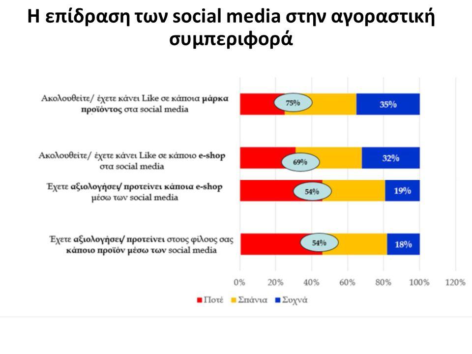 Η επίδραση των social media στην αγοραστική συμπεριφορά