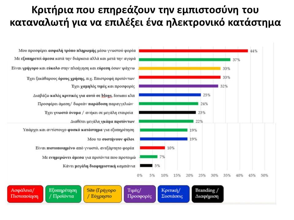 Κριτήρια που επηρεάζουν την εμπιστοσύνη του καταναλωτή για να επιλέξει ένα ηλεκτρονικό κατάστημα