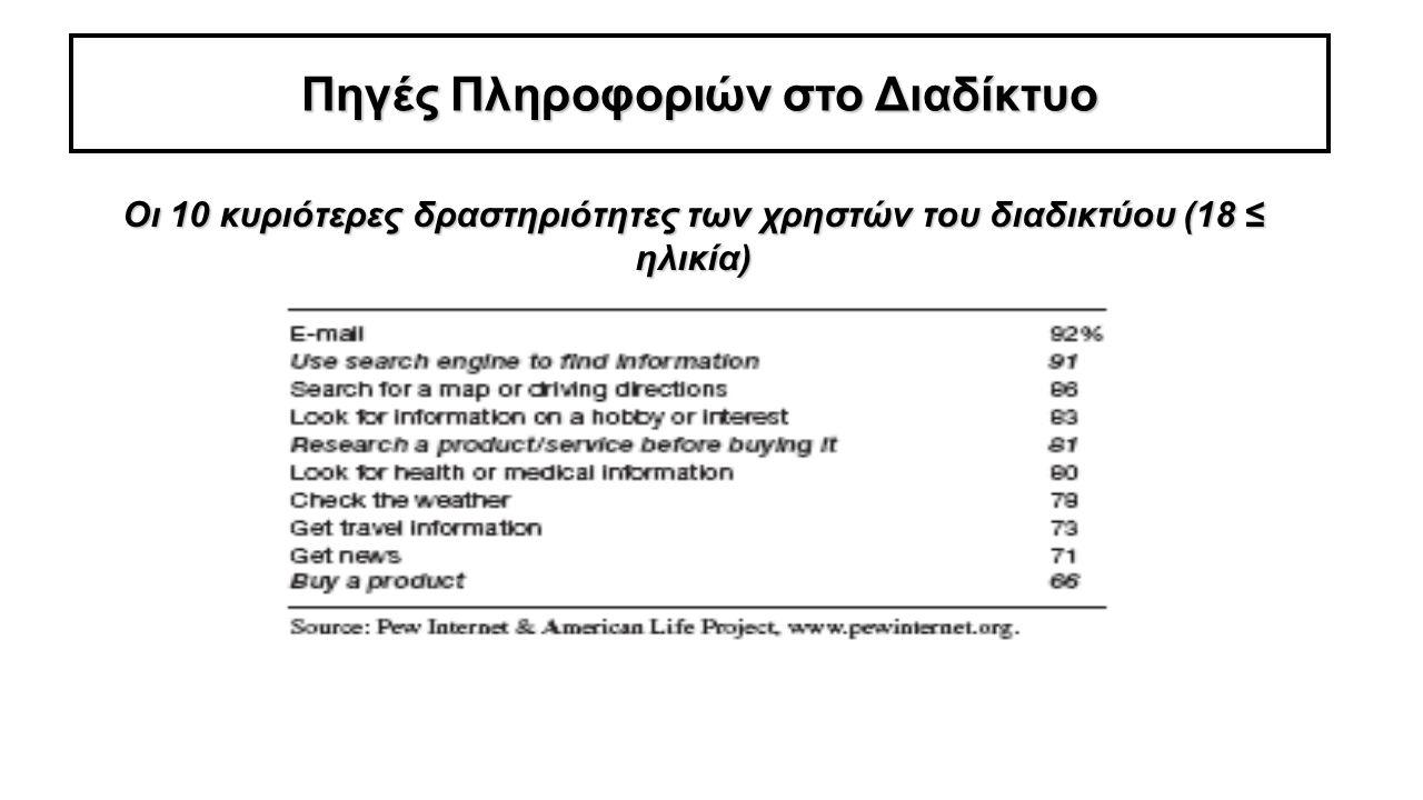 Πηγές Πληροφοριών στο Διαδίκτυο Οι 10 κυριότερες δραστηριότητες των χρηστών του διαδικτύου (18 ≤ ηλικία)