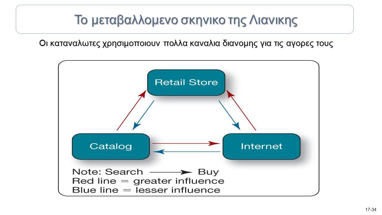 Οι καταναλωτες χρησιμοποιουν πολλα καναλια διανομης για τις αγορες τους 17-34 Το μεταβαλλομενο σκηνικο της Λιανικης