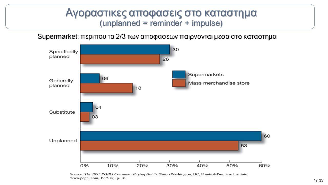 Supermarket: περιπου τα 2/3 των αποφασεων παιρνονται μεσα στο καταστημα 17-35 Αγοραστικες αποφασεις στο καταστημα (unplanned = reminder + impulse)