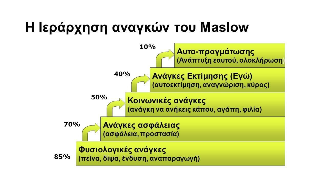 6 Η Ιεράρχηση αναγκών του Maslow Φυσιολογικές ανάγκες (πείνα, δίψα, ένδυση, αναπαραγωγή) Ανάγκες ασφάλειας (ασφάλεια, προστασία) Κοινωνικές ανάγκες (α