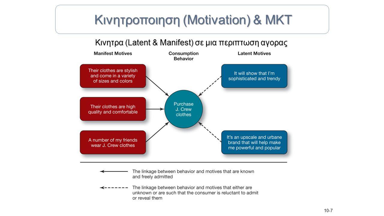 Κινητρα (Latent & Manifest) σε μια περιπτωση αγορας 10-7 Κινητροποιηση (Motivation) & ΜΚΤ