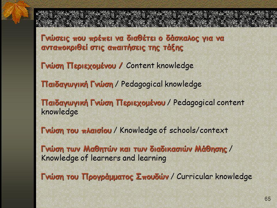 65 Γνώσεις που πρέπει να διαθέτει ο δάσκαλος για να ανταποκριθεί στις απαιτήσεις της τάξης Γνώση Περιεχομένου / Παιδαγωγική Γνώση Παιδαγωγική Γνώση Περιεχομένου Γνώση του πλαισίου Γνώση των Μαθητών και των διαδικασιών Μάθησης Γνώση του Προγράμματος Σπουδών Γνώσεις που πρέπει να διαθέτει ο δάσκαλος για να ανταποκριθεί στις απαιτήσεις της τάξης Γνώση Περιεχομένου / Content knowledge Παιδαγωγική Γνώση / Pedagogical knowledge Παιδαγωγική Γνώση Περιεχομένου / Pedagogical content knowledge Γνώση του πλαισίου / Knowledge of schools/context Γνώση των Μαθητών και των διαδικασιών Μάθησης / Knowledge of learners and learning Γνώση του Προγράμματος Σπουδών / Curricular knowledge