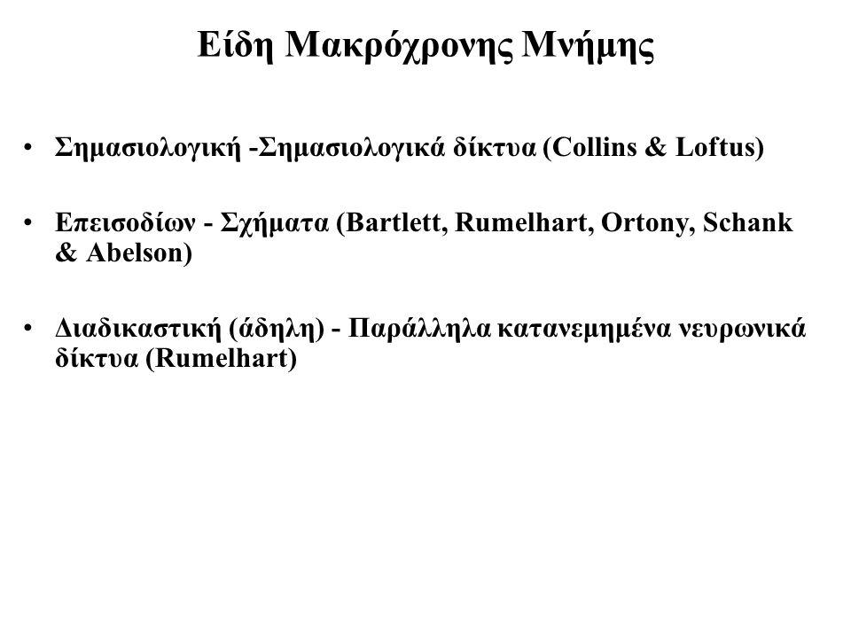 Είδη Μακρόχρονης Μνήμης Σημασιολογική -Σημασιολογικά δίκτυα (Collins & Loftus) Επεισοδίων - Σχήματα (Bartlett, Rumelhart, Ortony, Schank & Abelson) Δι