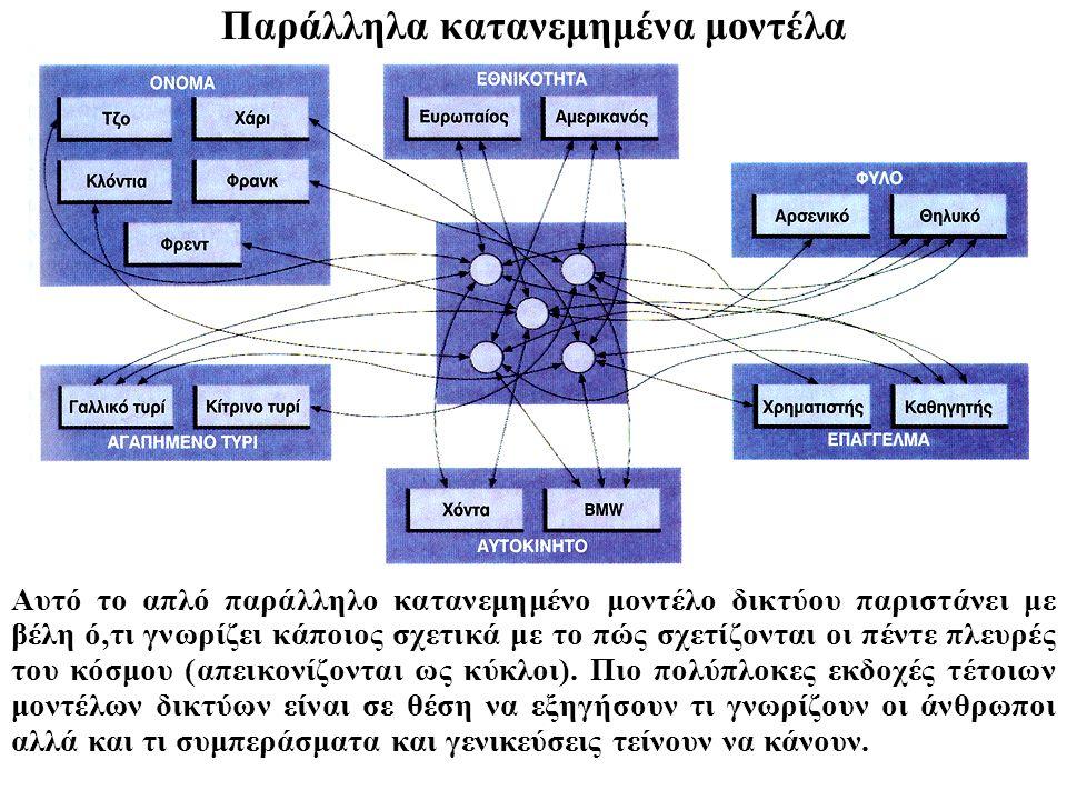 Παράλληλα κατανεμημένα μοντέλα Αυτό το απλό παράλληλο κατανεμημένο μοντέλο δικτύου παριστάνει με βέλη ό,τι γνωρίζει κάποιος σχετικά με το πώς σχετίζον