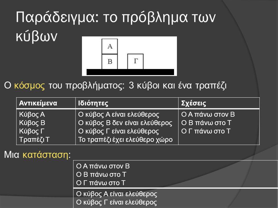 Παράδειγμα: το πρόβλημα των κύβων Ο κόσμος του προβλήματος: 3 κύβοι και ένα τραπέζι Μια κατάσταση: ΑντικείμεναΙδιότητεςΣχέσεις Κύβος Α Κύβος Β Κύβος Γ