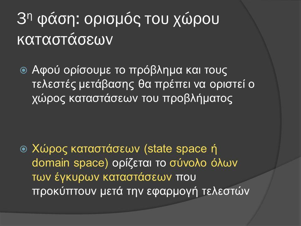 3 η φάση: ορισμός του χώρου καταστάσεων  Αφού ορίσουμε το πρόβλημα και τους τελεστές μετάβασης θα πρέπει να οριστεί ο χώρος καταστάσεων του προβλήματ