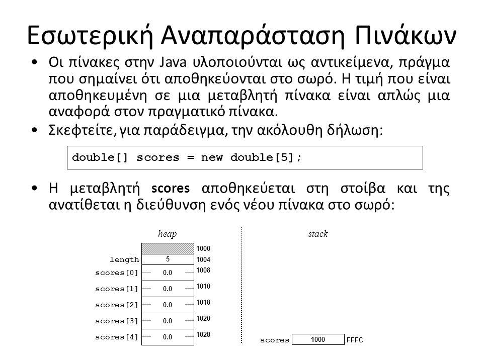 Εσωτερική Αναπαράσταση Πινάκων Οι πίνακες στην Java υλοποιούνται ως αντικείμενα, πράγμα που σημαίνει ότι αποθηκεύονται στο σωρό.