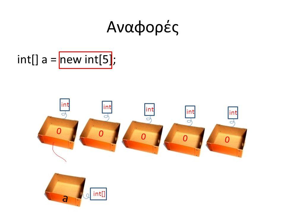 int[] a = new int[5]; Αναφορές int 0 0 0 0 0 a int[]