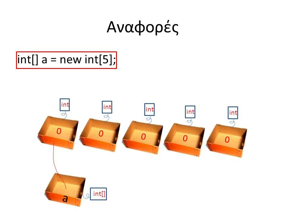 int[] a = new int[5]; Αναφορές a int[] int 0 0 0 0 0