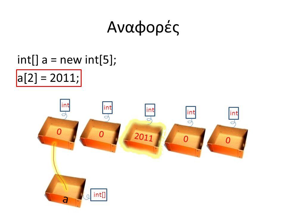 int[] a = new int[5]; a[2] = 2011; Αναφορές a int[] int 0 0 2011 0 0 int