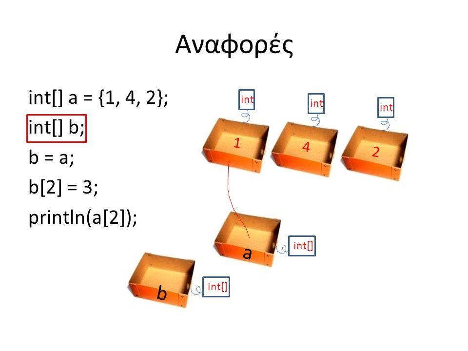 int[] a = {1, 4, 2}; int[] b; b = a; b[2] = 3; println(a[2]); b int[] Αναφορές a int[] int 1 4 2