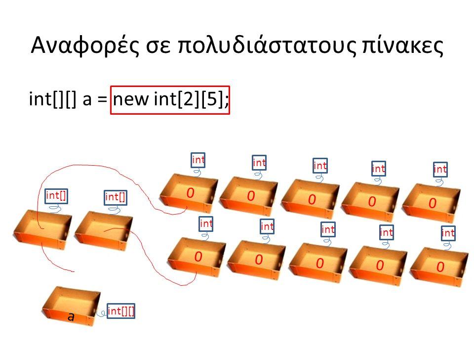 int[][] a = new int[2][5]; Αναφορές σε πολυδιάστατους πίνακες a int[][] int 0 0 0 0 0 0 0 0 0 0 int[]