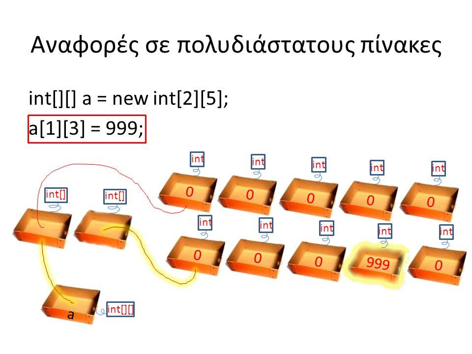 int[][] a = new int[2][5]; a[1][3] = 999; Αναφορές σε πολυδιάστατους πίνακες a int[][] int 0 0 0 0 0 0 0 0 999 0 int int[]
