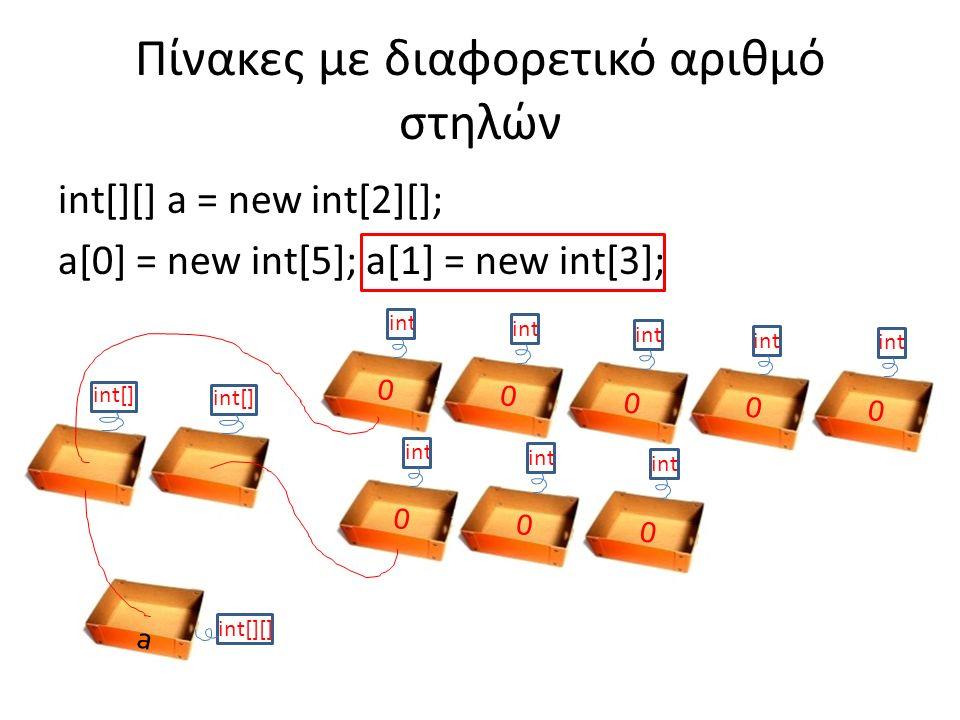 int[][] a = new int[2][]; a[0] = new int[5]; a[1] = new int[3]; Πίνακες με διαφορετικό αριθμό στηλών a int[][] int 0 0 0 0 0 0 0 0 int[]