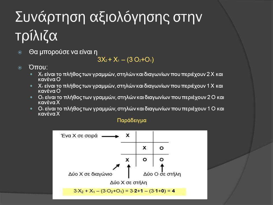 Συνάρτηση αξιολόγησης στην τρίλιζα  Θα μπορούσε να είναι η 3Χ 2 + Χ 1 – (3 Ο 2 +Ο 1 )  Όπου: Χ 2 είναι το πλήθος των γραμμών, στηλών και διαγωνίων που περιέχουν 2 Χ και κανένα Ο Χ 1 είναι το πλήθος των γραμμών, στηλών και διαγωνίων που περιέχουν 1 Χ και κανένα Ο Ο 2 είναι το πλήθος των γραμμών, στηλών και διαγωνίων που περιέχουν 2 Ο και κανένα Χ Ο 1 είναι το πλήθος των γραμμών, στηλών και διαγωνίων που περιέχουν 1 Ο και κανένα Χ Παράδειγμα
