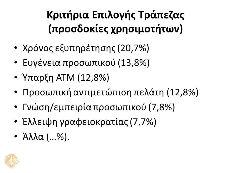 Κριτήρια Επιλογής Τράπεζας (προσδοκίες χρησιμοτήτων) Χρόνος εξυπηρέτησης (20,7%) Ευγένεια προσωπικού (13,8%) Ύπαρξη ΑΤΜ (12,8%) Προσωπική αντιμετώπιση