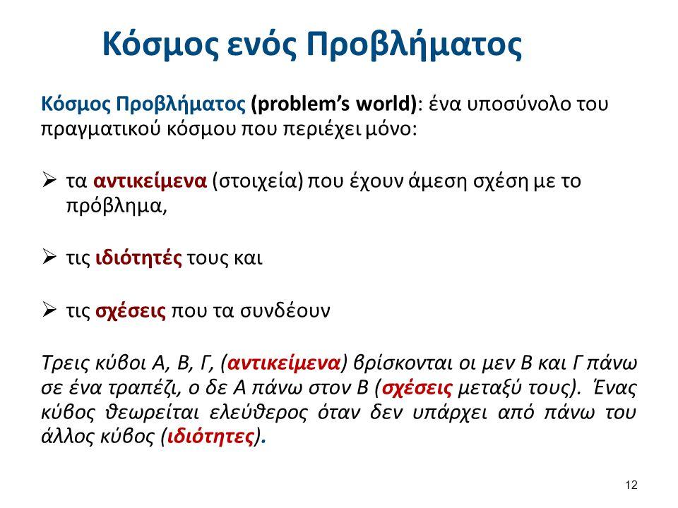 Κόσμος ενός Προβλήματος Κόσμος Προβλήματος (problem's world): ένα υποσύνολο του πραγματικού κόσμου που περιέχει μόνο:  τα αντικείμενα (στοιχεία) που έχουν άμεση σχέση με το πρόβλημα,  τις ιδιότητές τους και  τις σχέσεις που τα συνδέουν Τρεις κύβοι Α, Β, Γ, (αντικείμενα) βρίσκονται οι μεν Β και Γ πάνω σε ένα τραπέζι, ο δε Α πάνω στον Β (σχέσεις μεταξύ τους).