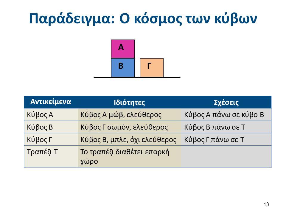 Παράδειγμα: Ο κόσμος των κύβων 13 Β Γ Α Αντικείμενα ΙδιότητεςΣχέσεις Κύβος ΑΚύβος Α μώβ, ελεύθεροςΚύβος Α πάνω σε κύβο Β Κύβος ΒΚύβος Γ σωμόν, ελεύθεροςΚύβος Β πάνω σε Τ Κύβος ΓΚύβος Β, μπλε, όχι ελεύθεροςΚύβος Γ πάνω σε Τ Τραπέζι ΤΤο τραπέζι διαθέτει επαρκή χώρο