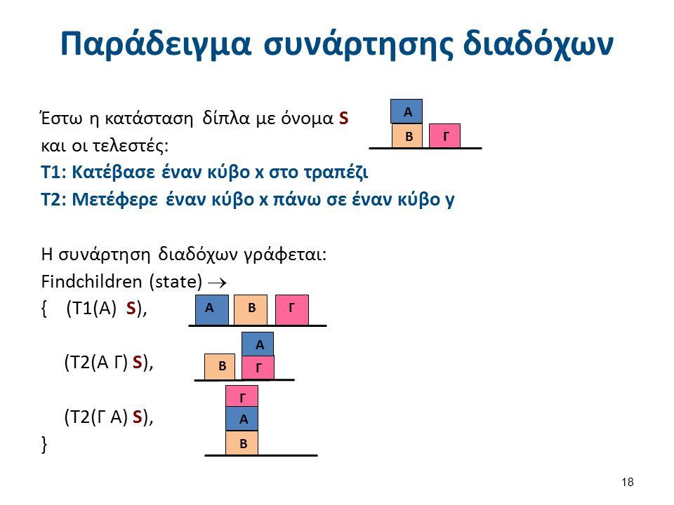 Παράδειγμα συνάρτησης διαδόχων Έστω η κατάσταση δίπλα με όνομα S και οι τελεστές: Τ1: Κατέβασε έναν κύβο x στο τραπέζι Τ2: Μετέφερε έναν κύβο x πάνω σε έναν κύβο y Η συνάρτηση διαδόχων γράφεται: Findchildren (state)  { (Τ1(Α) S), (Τ2(Α Γ) S), (Τ2(Γ Α) S), } 18 Β Γ Α Β Γ Α Β Γ Α Β Γ Α