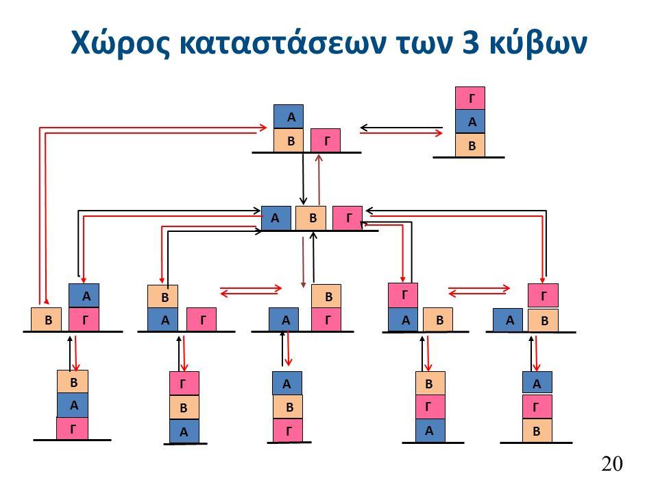 Χώρος καταστάσεων των 3 κύβων 20 Β Γ Α Β Γ Α Β Γ Α Β Γ Α Β Γ Α Β Γ Α Β Γ Α A Γ B Γ Α Β Α Β Γ Β Γ Α Β Γ Α Β Α Γ