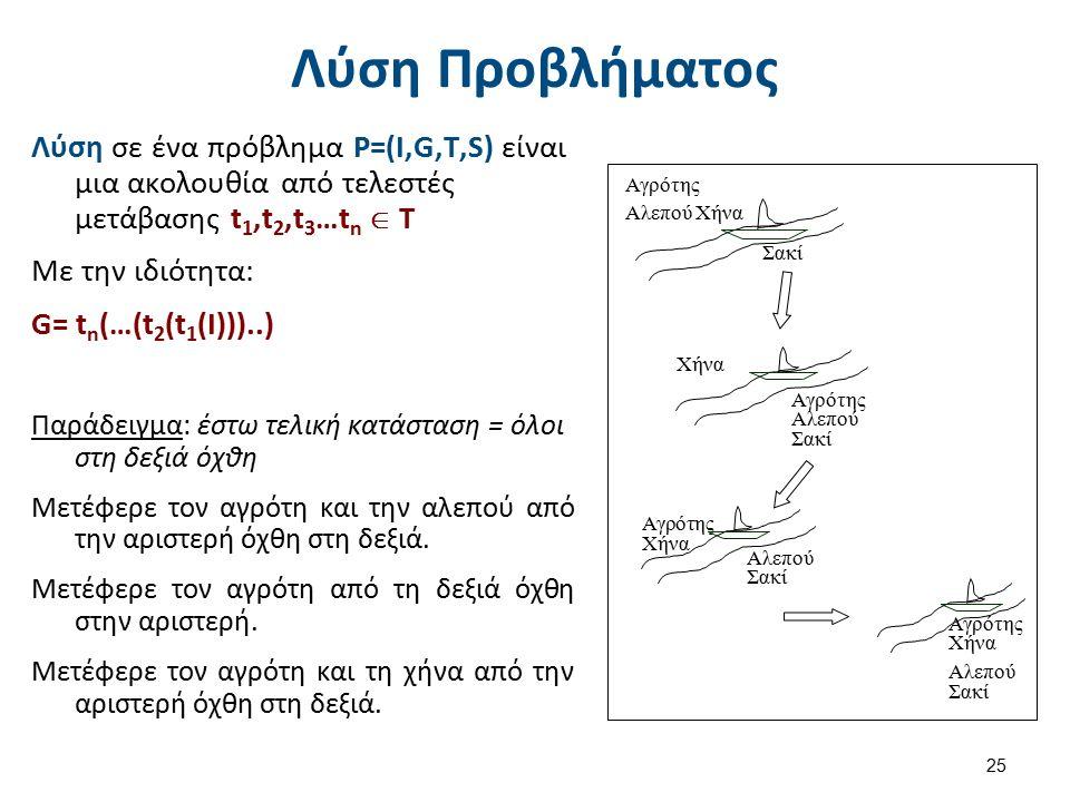 Λύση Προβλήματος Λύση σε ένα πρόβλημα P=(I,G,T,S) είναι μια ακολουθία από τελεστές μετάβασης t 1,t 2,t 3 …t n  T Με την ιδιότητα: G= t n (…(t 2 (t 1 (I)))..) Παράδειγμα: έστω τελική κατάσταση = όλοι στη δεξιά όχθη Μετέφερε τον αγρότη και την αλεπού από την αριστερή όχθη στη δεξιά.